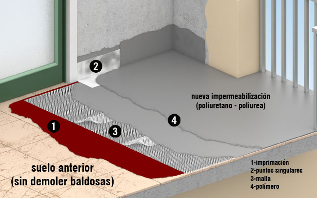Baldosas sueltas. Reducir el costo de la impermermeabilizacion de una terraza