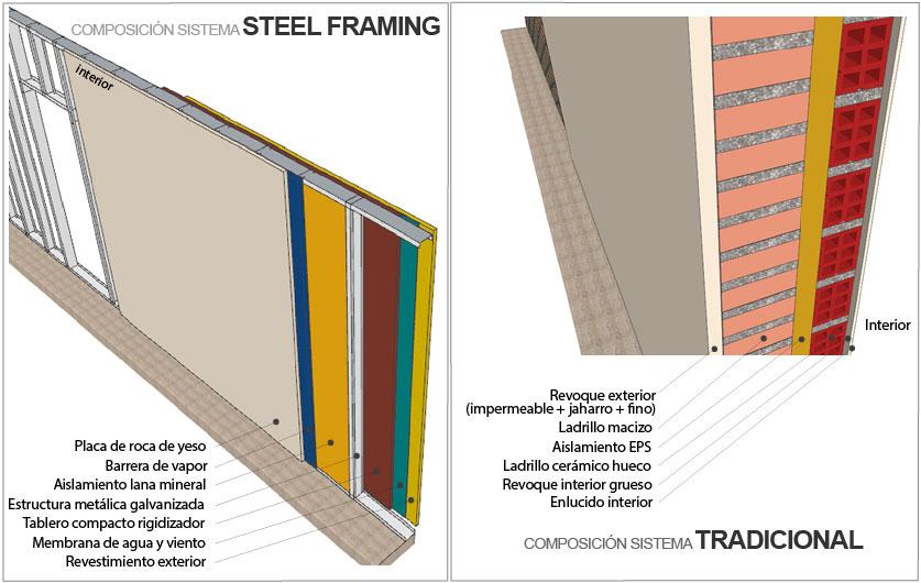 Composición Steel Framing Versus Construcción Tradicional