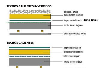 Cubiertas de techo calientes