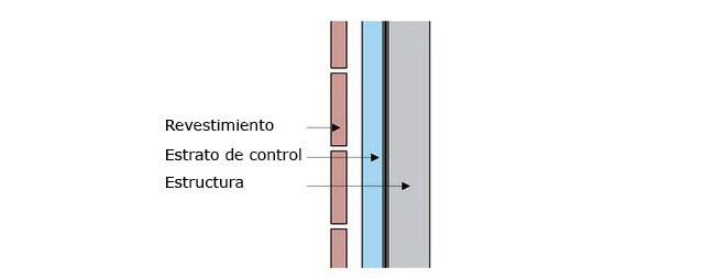 Conjunto de pared para controlar la lluvia