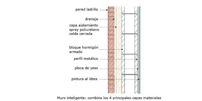 El muro inteligente