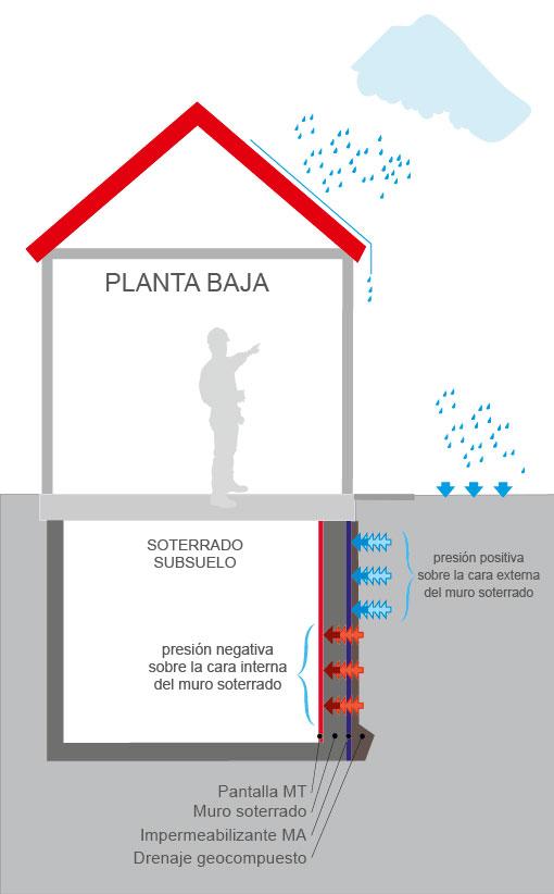 La membrana de impermeabilización