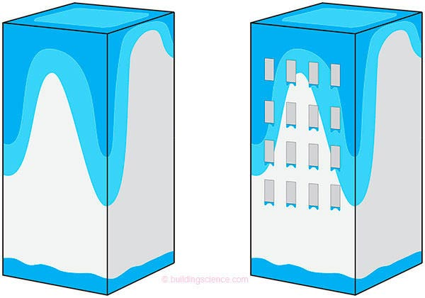 Impregnación de humedad en los edificios