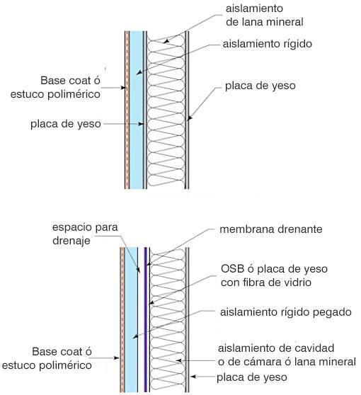 Garantizar el aislamiento: el SATE / EIFS - Sistemas drenados