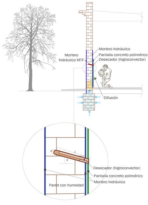 Humedad del muro y el higroconvector