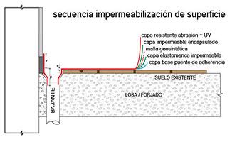 Impermeabilización a buen precio