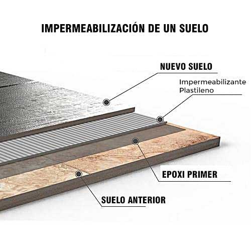 impermeabilizar un suelo