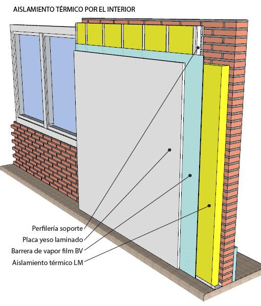 La casa no tiene aislamiento térmico - Muros de construccion en seco