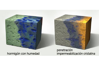 La impermeabilización cristalina bloqueadora para el hormigón