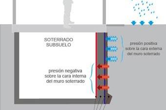 La membrana de impermeabilización: la solución correcta. Bajos y soterrados