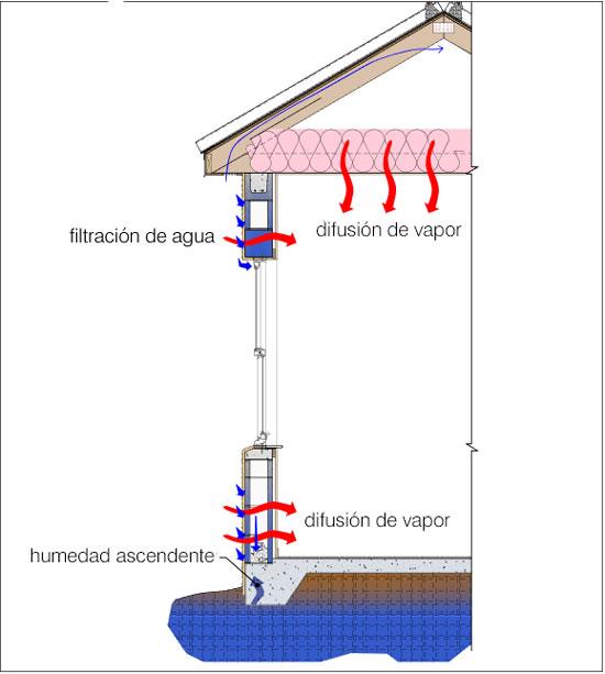 Movimiento del agua en el edificio