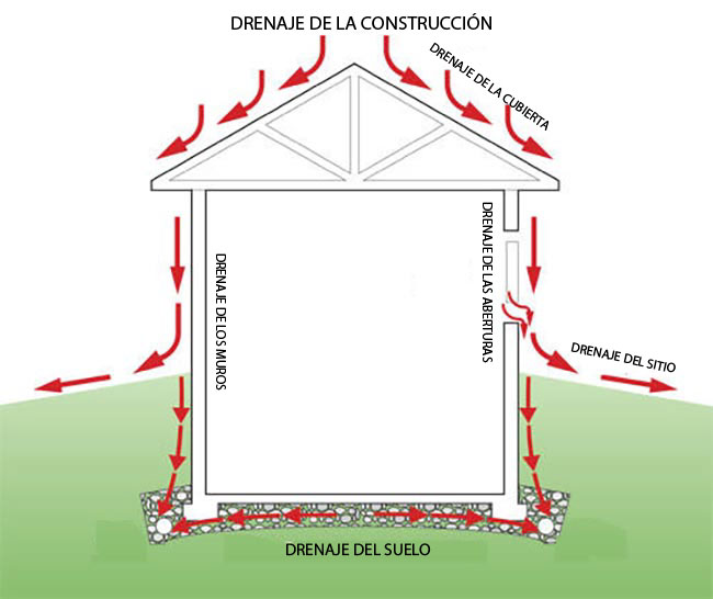 Mecanismo de drenaje en los edificios
