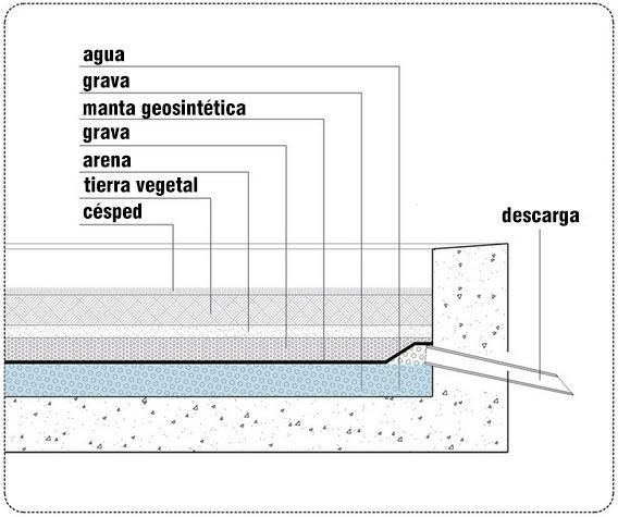 Humedad y techos planos