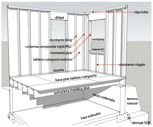 Los componentes de un steel framing