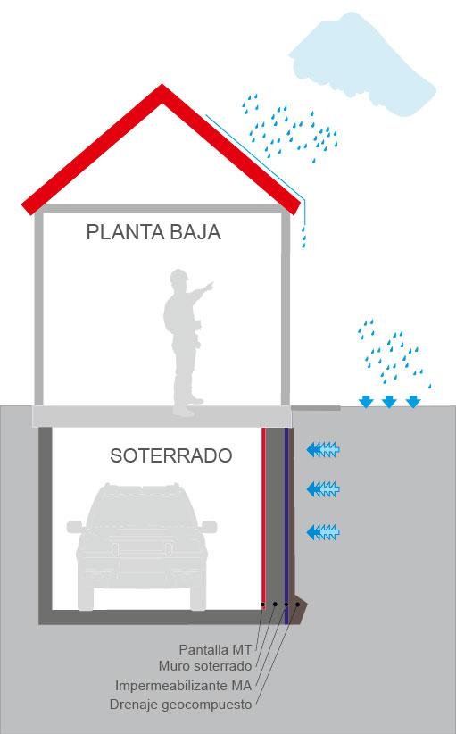 Impermeabilización de bajos y sótanos
