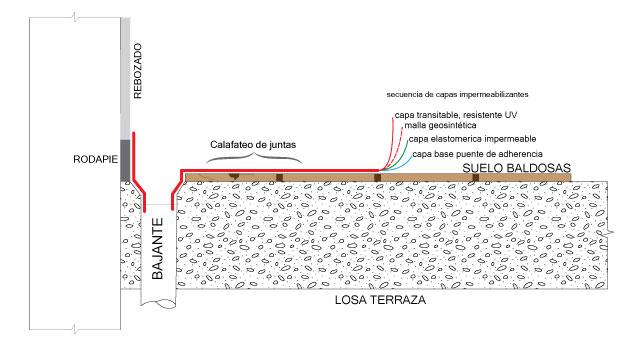 Impermeabilización de terrados y terrazas