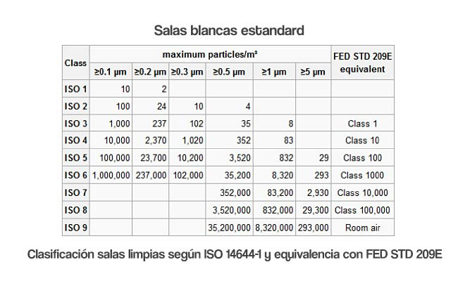 Salas blancas - tabla de particulas