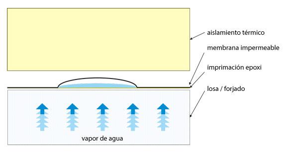 Ampollamiento en techos planos invertidos